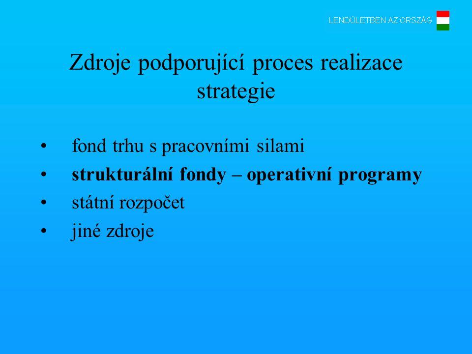 Zdroje podporující proces realizace strategie •fond trhu s pracovními silami •strukturální fondy – operativní programy •státní rozpočet •jiné zdroje
