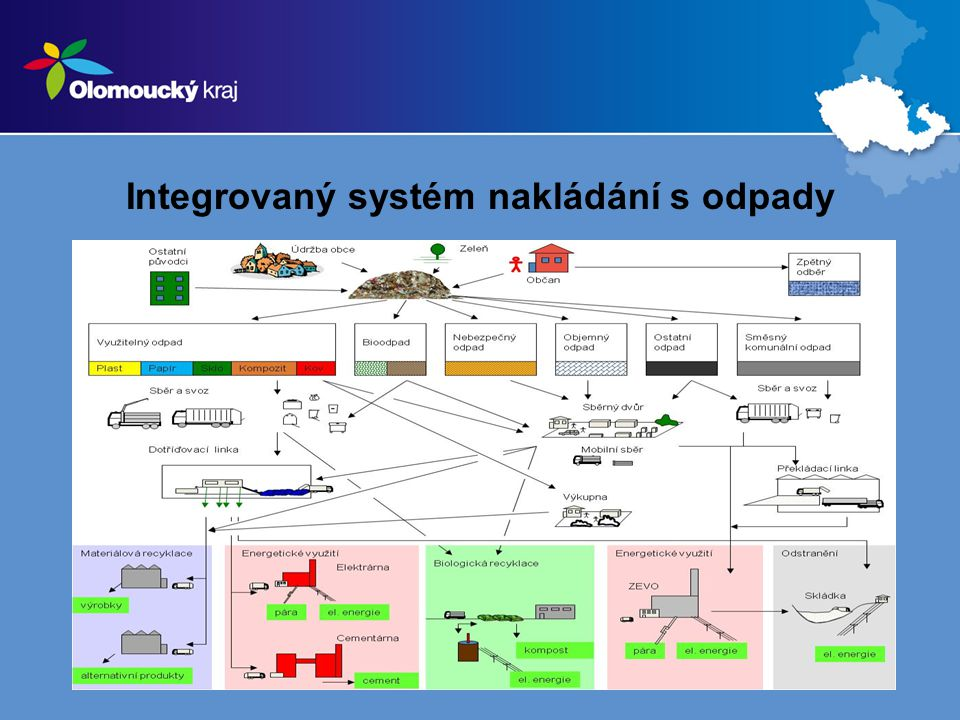 Integrovaný systém nakládání s odpady