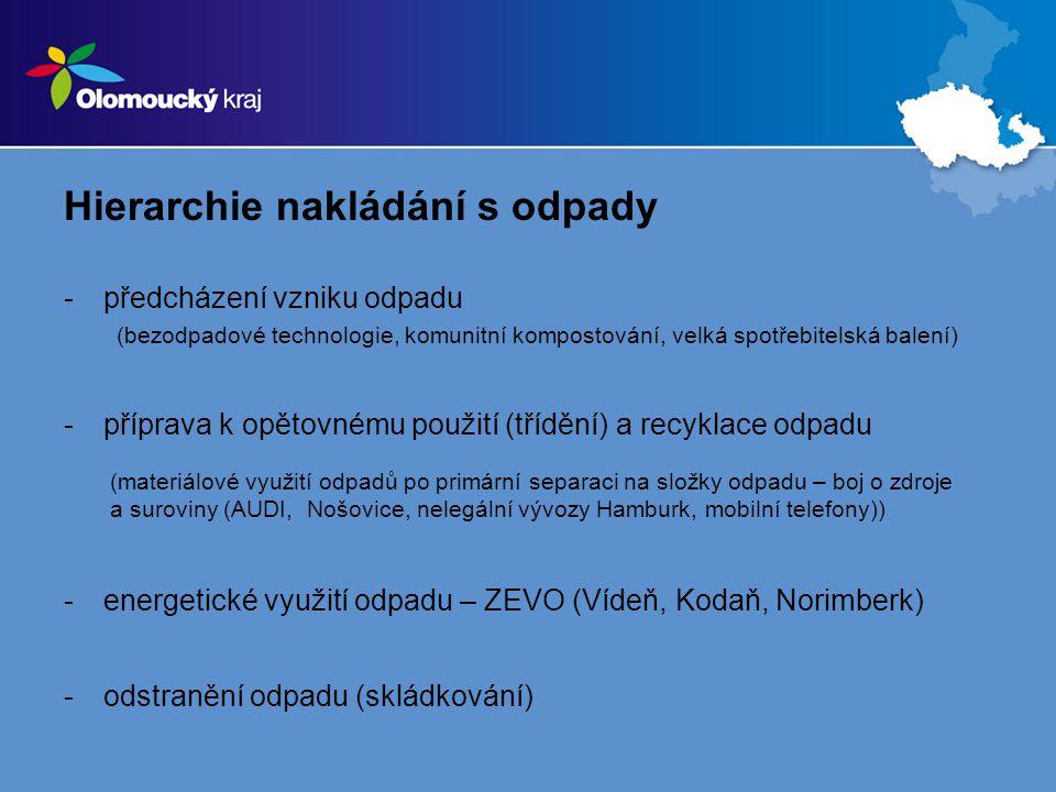 Hierarchie nakládání s odpady -předcházení vzniku odpadu (bezodpadové technologie, komunitní kompostování, velká spotřebitelská balení) -příprava k op