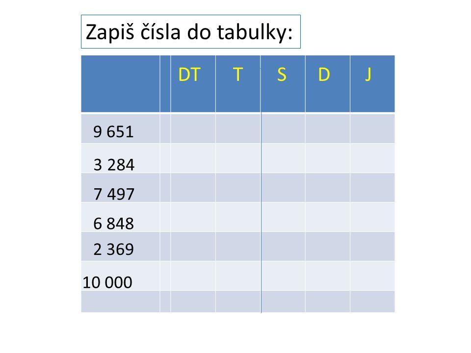 DTTSDJ 9 651 3 284 7 497 6 848 2 369 10 000 Zapiš čísla do tabulky: 9651 3284 7497 6 8 48 236 9 1000 0 Kontrola: