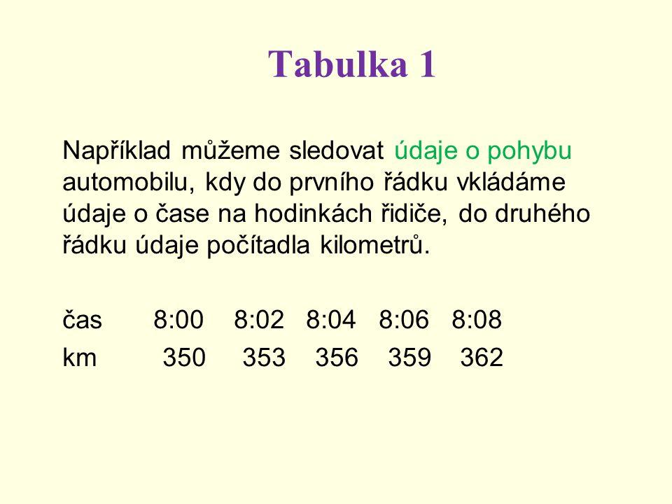 Tabulka 1 Například můžeme sledovat údaje o pohybu automobilu, kdy do prvního řádku vkládáme údaje o čase na hodinkách řidiče, do druhého řádku údaje počítadla kilometrů.