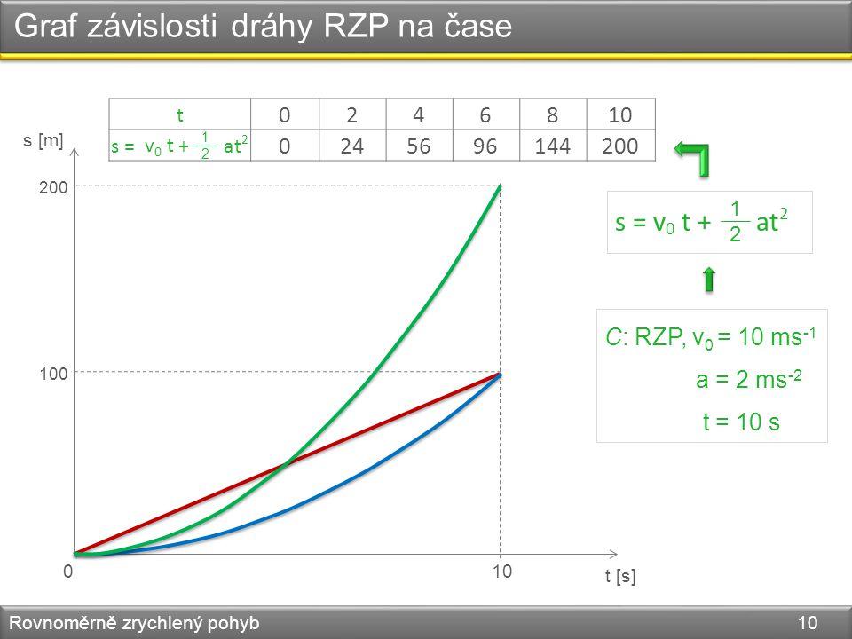 Graf závislosti dráhy RZP na čase Rovnoměrně zrychlený pohyb 10 s [m] t [s] 010 100 C: RZP, v 0 = 10 ms -1 a = 2 ms -2 t = 10 s s = v 0 t + at 2 1212 t 0246810 s = + at 2 0245696144200 1212 v 0 t 200