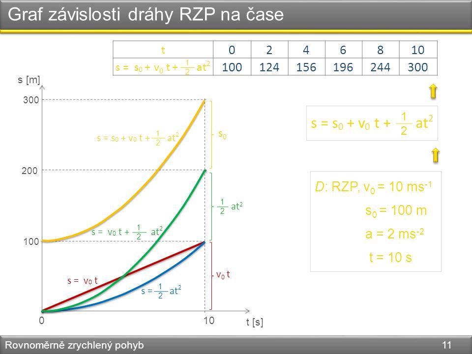 t 0246810 s = s 0 + + at 2 100124156196244300 Graf závislosti dráhy RZP na čase Rovnoměrně zrychlený pohyb 11 s [m] D: RZP, v 0 = 10 ms -1 s 0 = 100 m a = 2 ms -2 t = 10 s s = s 0 + v 0 t + at 2 1212 1212 v 0 t t [s] 010 100 200 300 s = s 0 + v 0 t + at 2 1212 s = v 0 t + at 2 1212 s = at 2 1212 s = v 0 t v 0 t 1212 at 2 s0s0