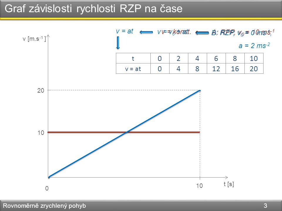 Graf závislosti rychlosti RZP na čase Rovnoměrně zrychlený pohyb 3 v [m.s -1 ] t [s] 0 10 A: RPP, v 0 = 10 ms -1 B: RZP, v 0 = 0 ms -1, a = 2 ms -2 v = konst.
