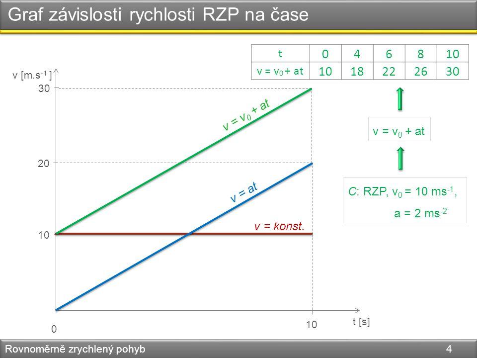 Graf závislosti rychlosti RZP na čase Rovnoměrně zrychlený pohyb 4 v [m.s -1 ] t [s] 0 10 C: RZP, v 0 = 10 ms -1, a = 2 ms -2 v = v 0 + at 20 30 t 046810 v = v 0 + at 1018222630 v = v 0 + at v = at v = konst.