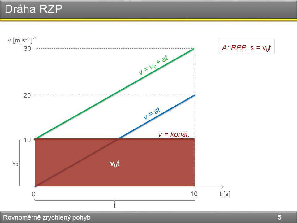 Dráha RZP Rovnoměrně zrychlený pohyb 5 v [m.s -1 ] t [s] 0 10 A: RPP, s = v 0 t 20 30 v = v 0 + at v = at v = konst. v0v0 t v0tv0t