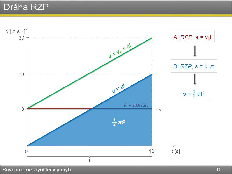 Dráha RZP Rovnoměrně zrychlený pohyb 6 v [m.s -1 ] t [s] 0 10 20 30 v = v 0 + at v = at v = konst. v t B: RZP, s = vt 1212 s = at 2 1212 A: RPP, s = v