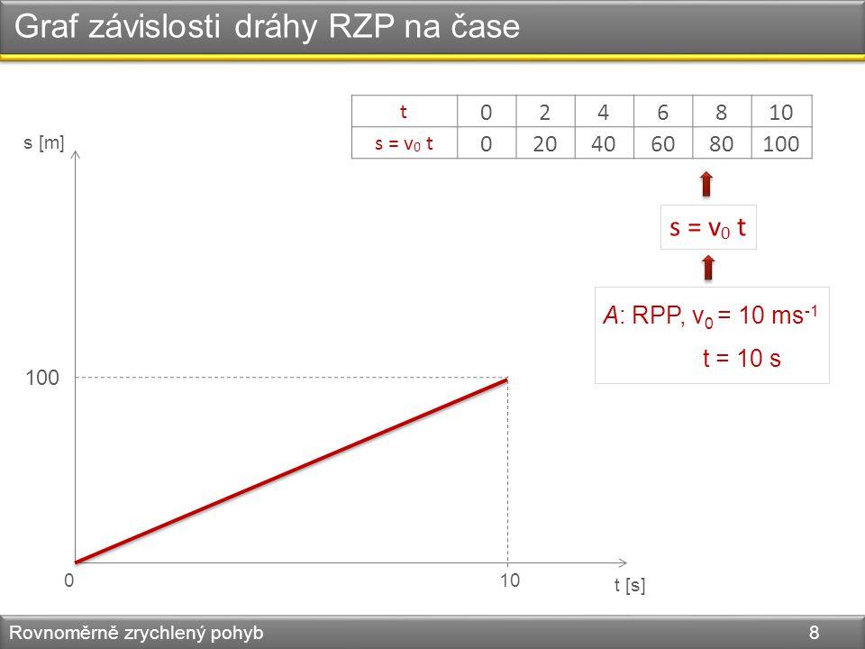 Graf závislosti dráhy RZP na čase Rovnoměrně zrychlený pohyb 8 s [m] t [s] 010 100 t 0246810 s = v 0 t 020406080100 A: RPP, v 0 = 10 ms -1 t = 10 s s = v 0 t