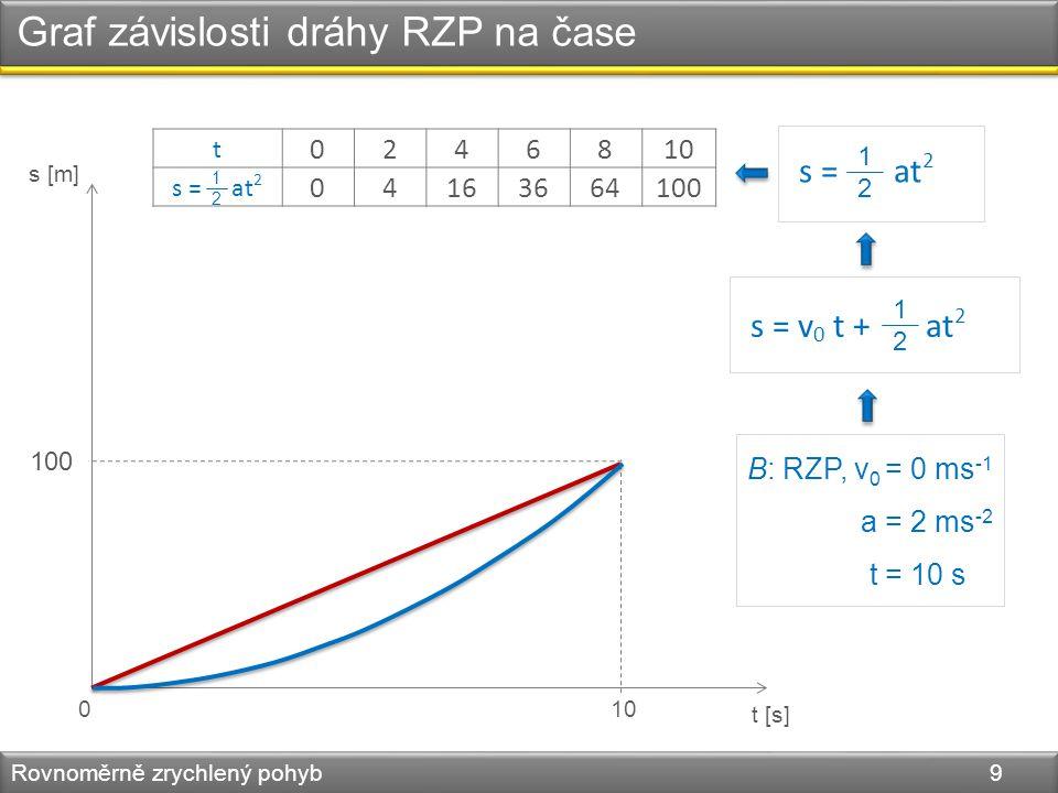 Graf závislosti dráhy RZP na čase Rovnoměrně zrychlený pohyb 9 s [m] t [s] 010 100 B: RZP, v 0 = 0 ms -1 a = 2 ms -2 t = 10 s s = v 0 t + at 2 1212 s = at 2 1212 t 0246810 s = at 2 04163664100 1212