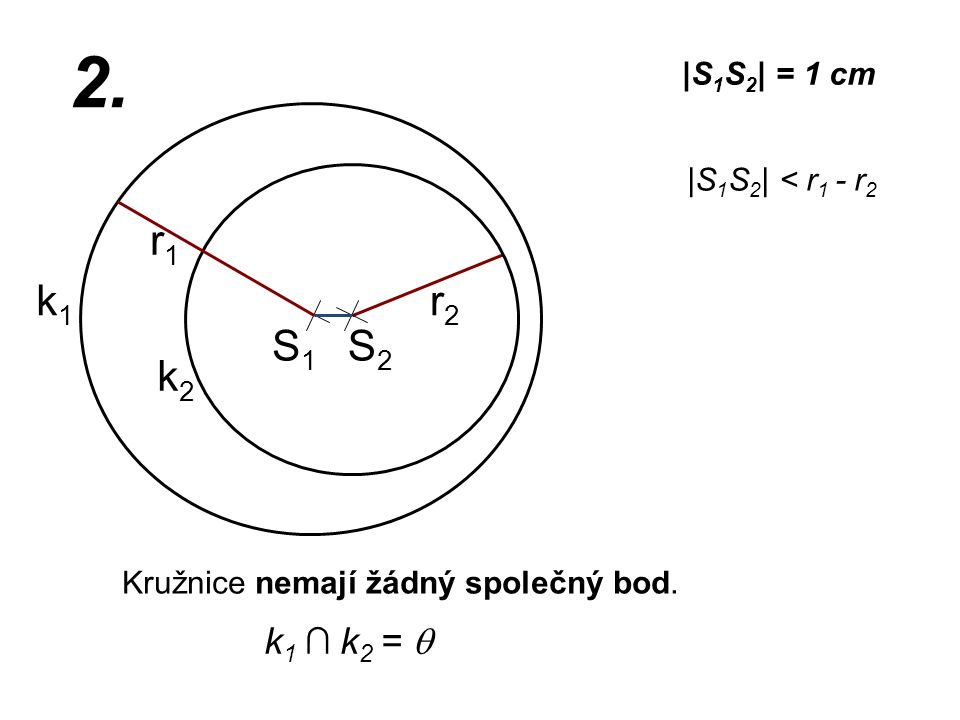 S1S1 r2r2 k1k1 |S 1 S 2 | = 1 cm r1r1 2. |S 1 S 2 | < r 1 - r 2 Kružnice nemají žádný společný bod. k2k2 k 1 ∩ k 2 =  S2S2