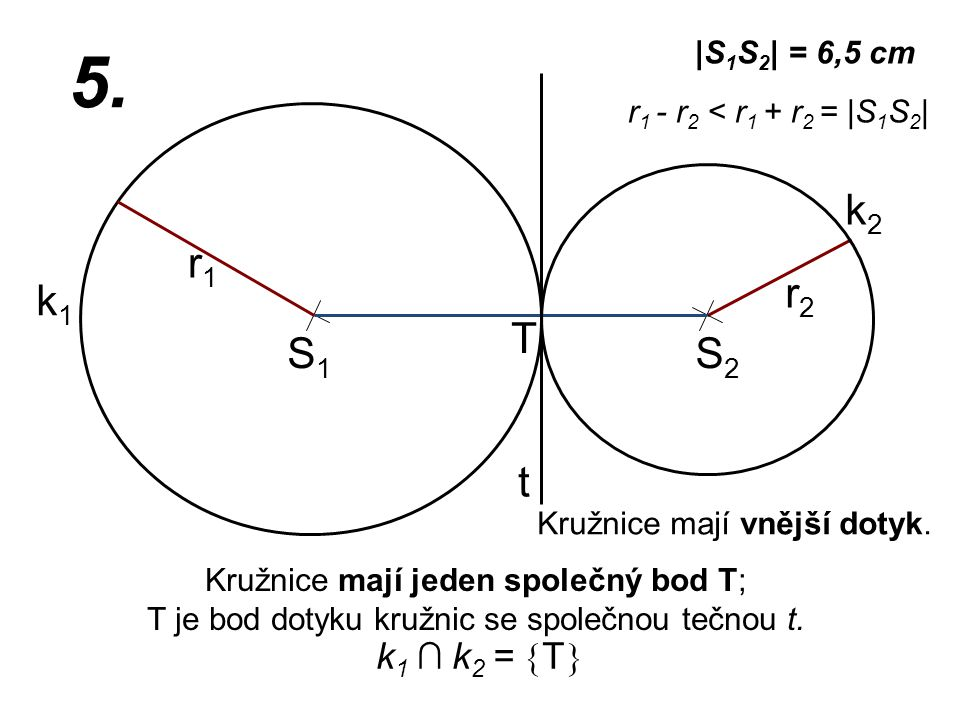 S1S1 r2r2 k1k1 |S 1 S 2 | = 6,5 cm r1r1 5. r 1 - r 2 < r 1 + r 2 = |S 1 S 2 | Kružnice mají jeden společný bod T; T je bod dotyku kružnic se společnou
