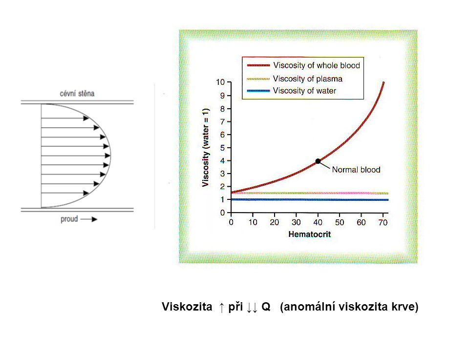 Viskozita ↑ při ↓↓ Q (anomální viskozita krve)