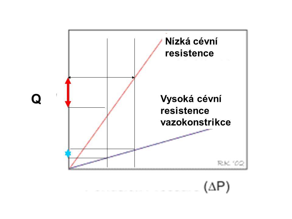 Q Nízká cévní resistence Vysoká cévní resistence vazokonstrikce