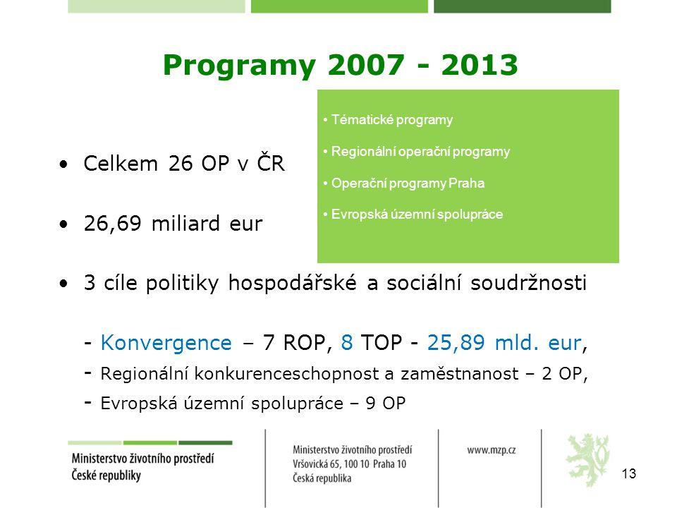 Programy 2007 - 2013 •Celkem 26 OP v ČR •26,69 miliard eur •3 cíle politiky hospodářské a sociální soudržnosti - Konvergence – 7 ROP, 8 TOP - 25,89 ml