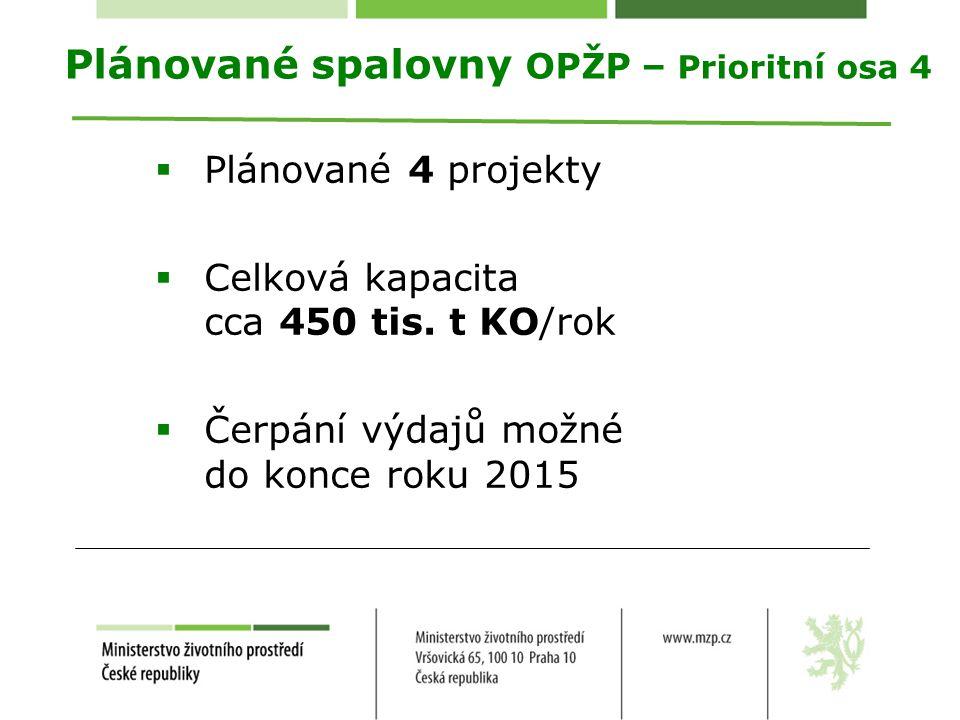 Plánované spalovny OPŽP – Prioritní osa 4  Plánované 4 projekty  Celková kapacita cca 450 tis. t KO/rok  Čerpání výdajů možné do konce roku 2015