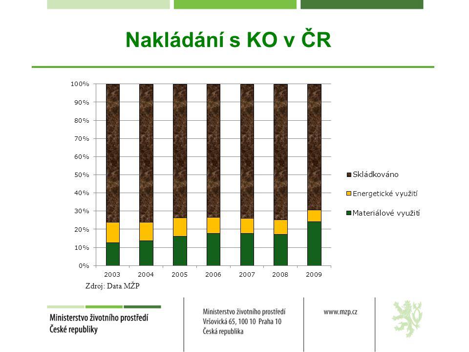 Nakládání s KO v ČR Zdroj: Data MŽP