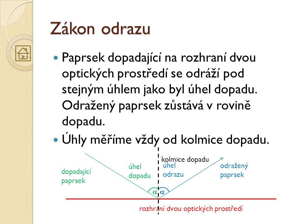 Zákon odrazu  Paprsek dopadající na rozhraní dvou optických prostředí se odráží pod stejným úhlem jako byl úhel dopadu. Odražený paprsek zůstává v ro