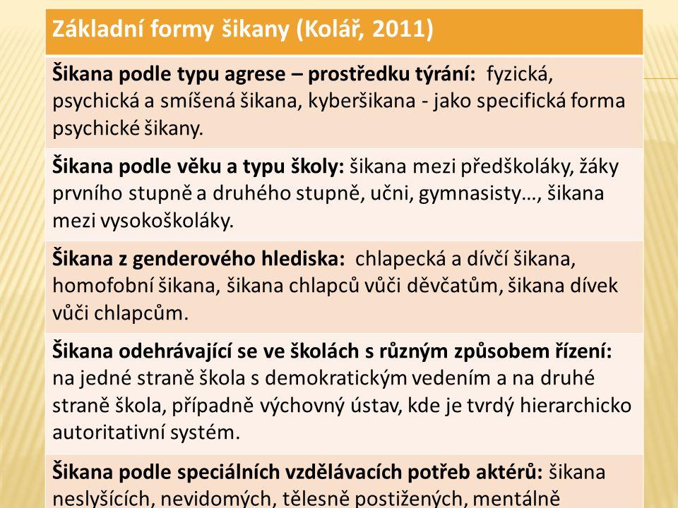 Základní formy šikany (Kolář, 2011) Šikana podle typu agrese – prostředku týrání: fyzická, psychická a smíšená šikana, kyberšikana - jako specifická forma psychické šikany.