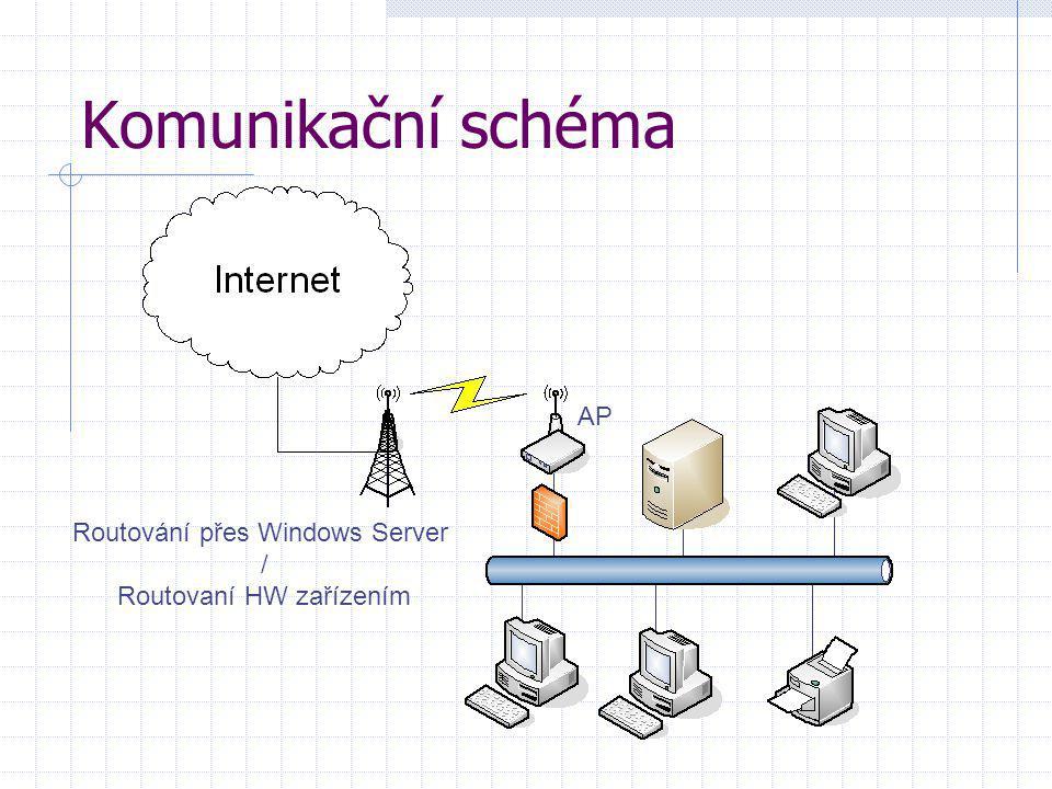 Komunikační schéma Routování přes Windows Server / Routovaní HW zařízením AP
