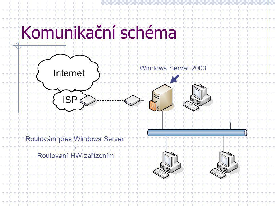 Komunikační schéma Routování přes Windows Server / Routovaní HW zařízením Windows Server 2003