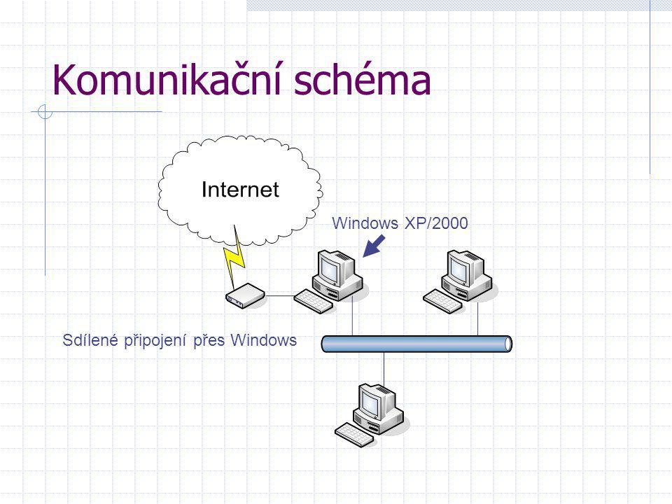 Komunikační schéma Windows XP/2000 Sdílené připojení přes Windows
