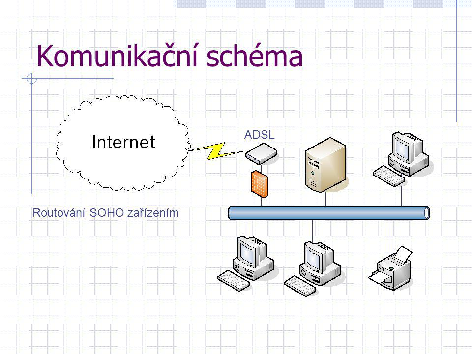 Komunikační schéma ADSL Routování SOHO zařízením