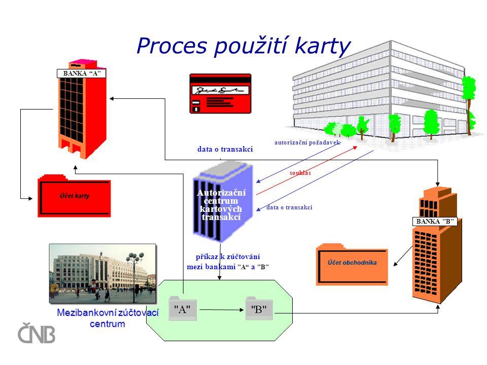 Proces použití karty Autorizační centrum kartových transakcí souhlas data o transakci příkaz k zúčtování mezi bankami