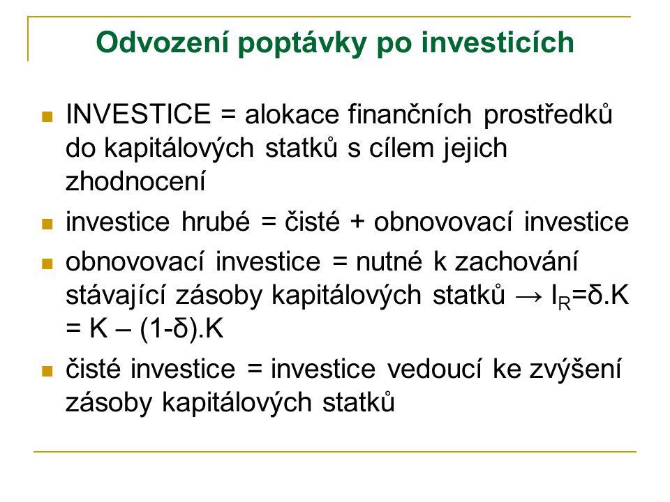 Odvození poptávky po investicích IINVESTICE = alokace finančních prostředků do kapitálových statků s cílem jejich zhodnocení iinvestice hrubé = čisté + obnovovací investice oobnovovací investice = nutné k zachování stávající zásoby kapitálových statků → I R =δ.K = K – (1-δ).K ččisté investice = investice vedoucí ke zvýšení zásoby kapitálových statků