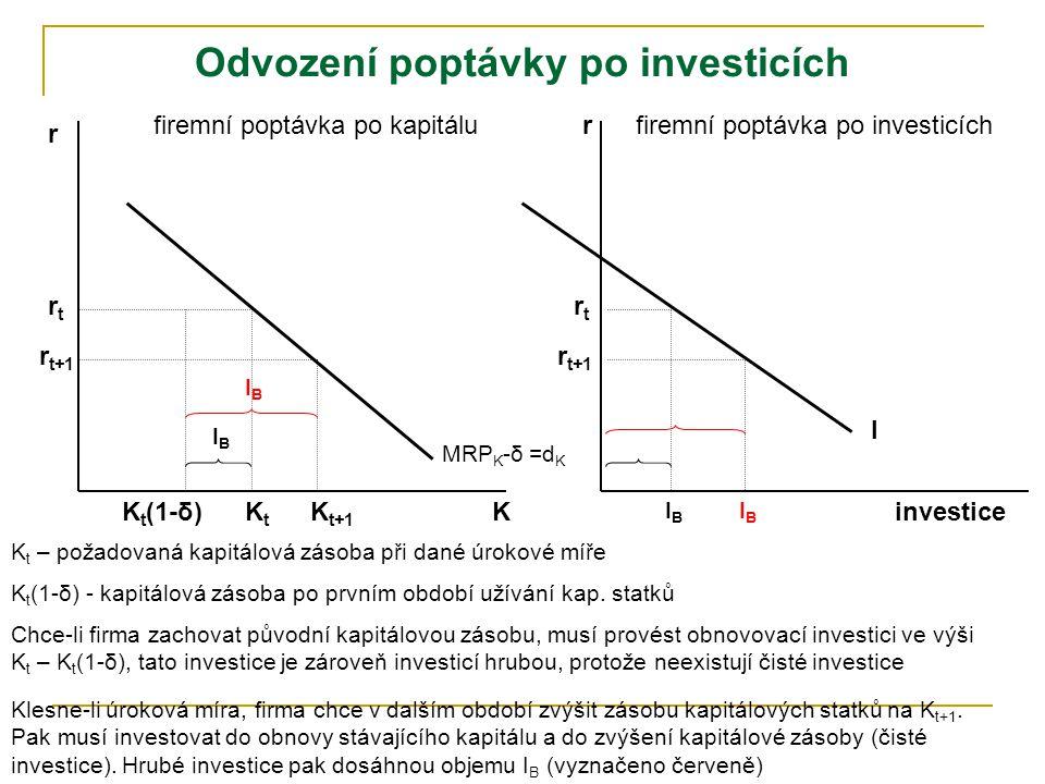 r K rtrt firemní poptávka po kapitálu I rtrt KtKt MRP K -δ =d K r investice r t+1 K t (1-δ) firemní poptávka po investicích K t – požadovaná kapitálová zásoba při dané úrokové míře K t (1-δ) - kapitálová zásoba po prvním období užívání kap.