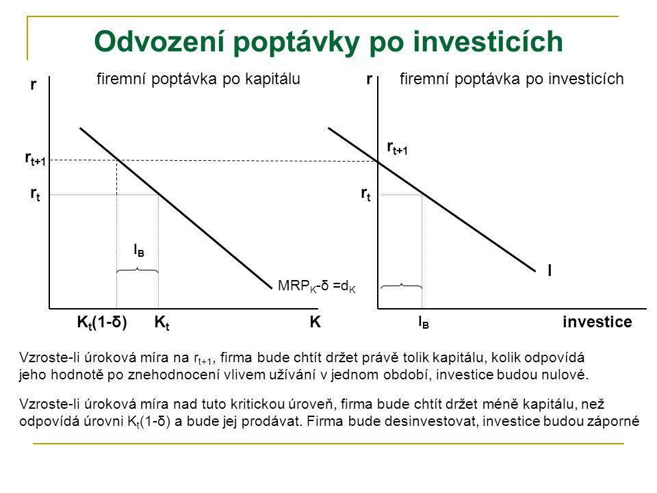 r K rtrt firemní poptávka po kapitálu I rtrt KtKt MRP K -δ =d K r investice r t+1 K t (1-δ) firemní poptávka po investicích IBIB IBIB Odvození poptávky po investicích Vzroste-li úroková míra na r t+1, firma bude chtít držet právě tolik kapitálu, kolik odpovídá jeho hodnotě po znehodnocení vlivem užívání v jednom období, investice budou nulové.