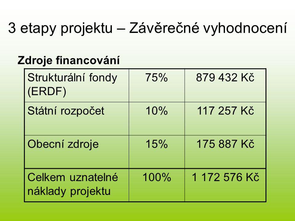 Zdroje financování 3 etapy projektu – Závěrečné vyhodnocení Strukturální fondy (ERDF) 75%879 432 Kč Státní rozpočet10%117 257 Kč Obecní zdroje15%175 887 Kč Celkem uznatelné náklady projektu 100%1 172 576 Kč