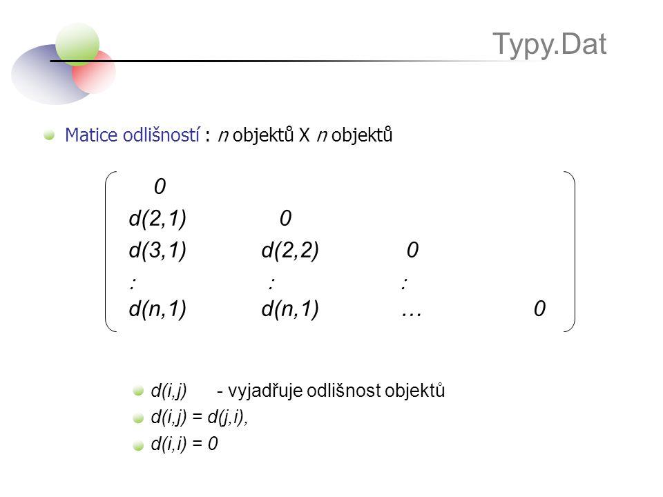 Matice odlišností : n objektů X n objektů Typy.Dat 0 d(2,1) 0 d(3,1)d(2,2) 0    d(n,1)d(n,1) … 0 d(i,j)- vyjadřuje odlišnost objektů d(i,j) = d(j,i