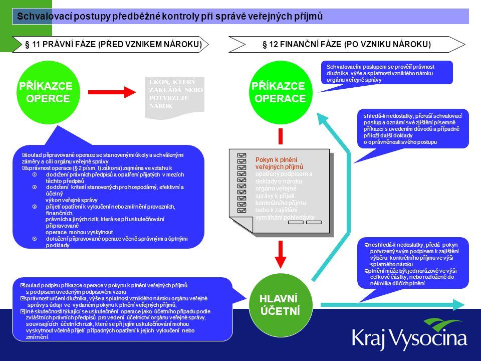 Schvalovací postupy předběžné kontroly při řízení veřejných výdajů – individuální příslib kontrolního zajištění operace ÚKON, KTERÝ ZAKLÁDÁ NEBO POTVRZUJE ZÁVAZEK § 13 PRÁVNÍ FÁZE (PŘED VZNIKEM ZÁVAZKU)  nezbytnost připravované operace k zajištění stanovených úkolů a schválených záměrů a cílů orgánu veřejné správy  správnost operace (§ 2 písm.