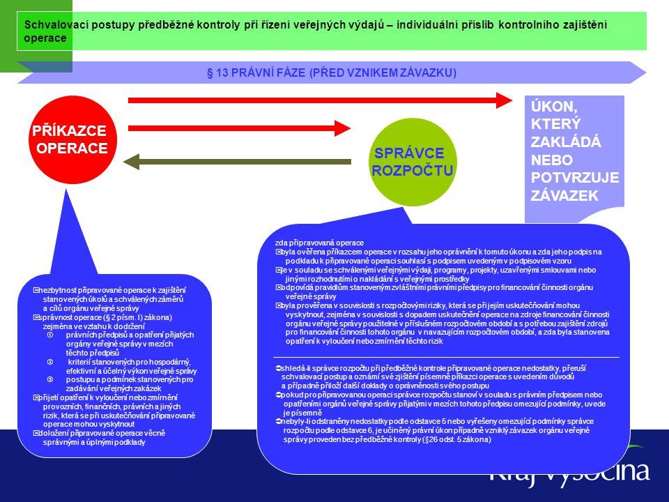 Schvalovací postupy předběžné kontroly při řízení veřejných výdajů – individuální příslib kontrolního zajištění operace § 13 PRÁVNÍ FÁZE (PŘED VZNIKEM ZÁVAZKU) PŘÍKAZCE OPERACE SPRÁVCE ROZPOČTU Podpis správce rozpočtu, případně s připojenými písemnými omezujícími podmínkami, je pro účely finančního řízení dokladem o kontrolním zajištění finančního krytí připravovaného závazku v navržené výši a o předpokládaném termínu jeho plnění konkrétnímu věřiteli INDIVIDUÁLNÍ PŘÍSLIB Jsou – li nedostatky, pak podklady zpět PO k doplnění, je-li operace v rozporu s právními předpisy – pak pozastaví.
