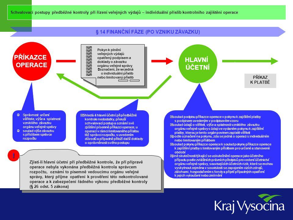 Schvalovací postupy předběžné kontroly při řízení veřejných výdajů – individuální příslib kontrolního zajištění operace § 14 FINANČNÍ FÁZE (PO VZNIKU ZÁVAZKU) PŘÍKAZCE OPERACE HLAVNÍ ÚČETNÍ Pokyn k plnění veřejných výdajů Limitovaný/indi -viduální příslib PODPIS Pokyn k plnění veřejných výdajů Limitovaný/indi -viduální příslib PODPIS NE ANO Schvalovací postup hlavního účetního PODPIS Schvalovací postup hlavního účetního PODPIS PŘÍKAZCE OPERACE SPRÁVCE ROZPOČT U (u limitované ho příslibu) Příkaz k platbě PODPIS Příkaz k platbě PODPIS