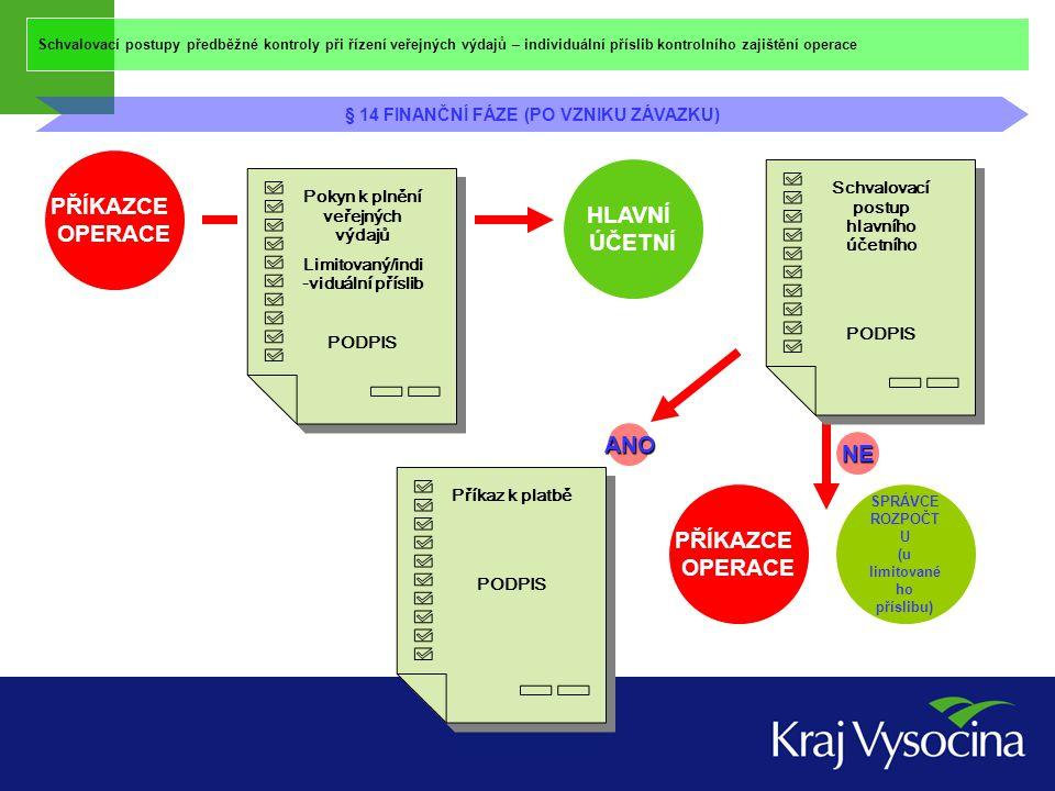 Schvalovací postupy předběžné kontroly při řízení veřejných výdajů – limitovaný příslib kontrolního zajištění operace § 13 odst.