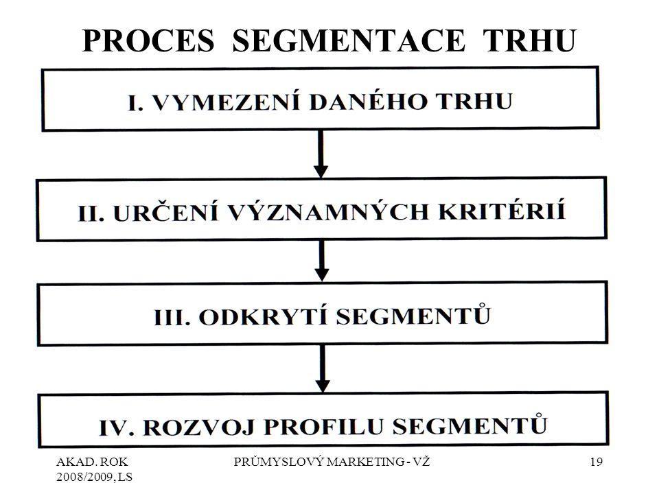 AKAD. ROK 2008/2009, LS PRŮMYSLOVÝ MARKETING - VŽ19 PROCES SEGMENTACE TRHU