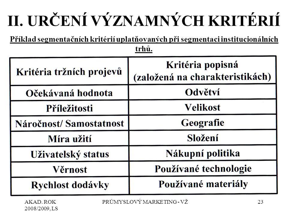 AKAD.ROK 2008/2009, LS PRŮMYSLOVÝ MARKETING - VŽ24 III.
