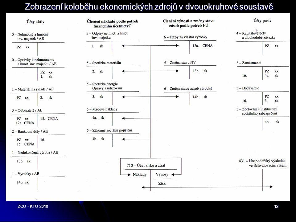 ZCU - KFU 201012 Zobrazení koloběhu ekonomických zdrojů v dvouokruhové soustavě účetnictví