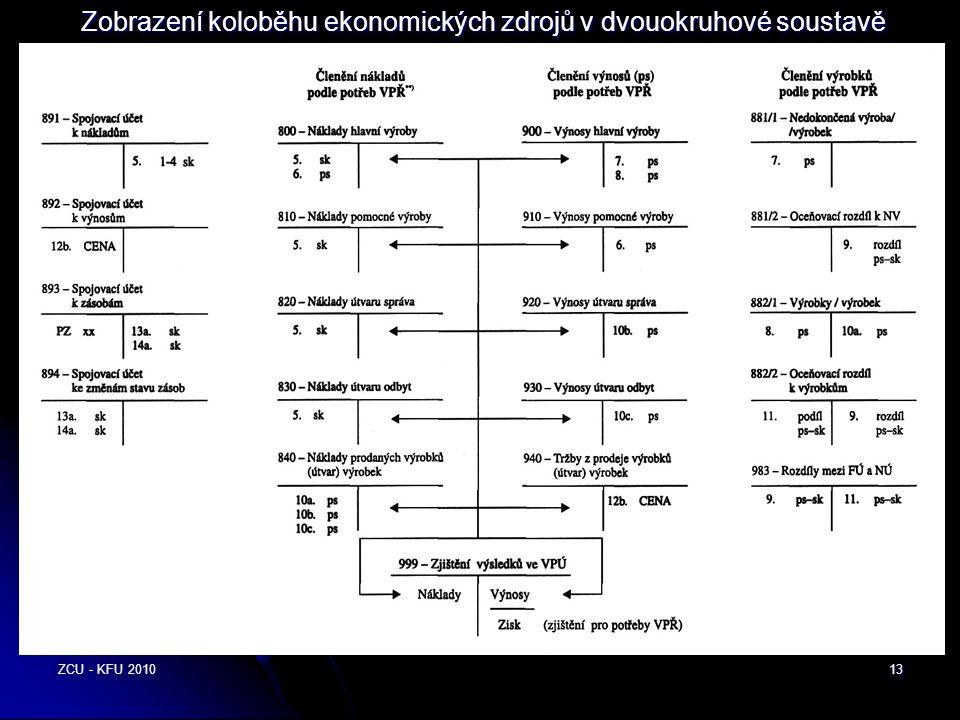 ZCU - KFU 201013 Zobrazení koloběhu ekonomických zdrojů v dvouokruhové soustavě účetnictví