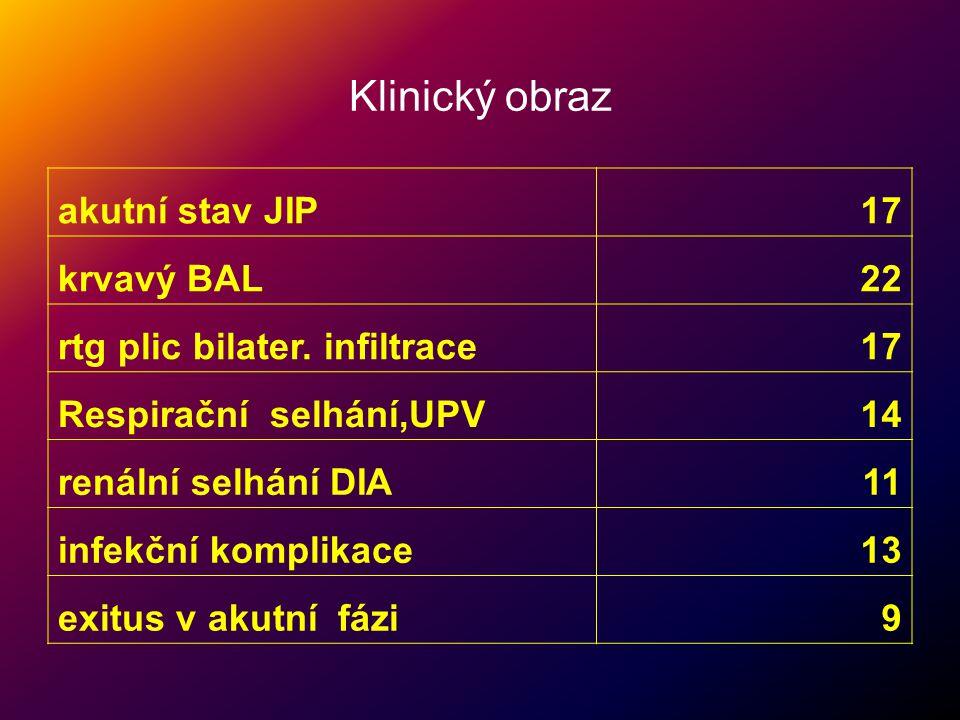 Klinický obraz akutní stav JIP17 krvavý BAL22 rtg plic bilater. infiltrace17 Respirační selhání,UPV14 renální selhání DIA11 infekční komplikace13 exit