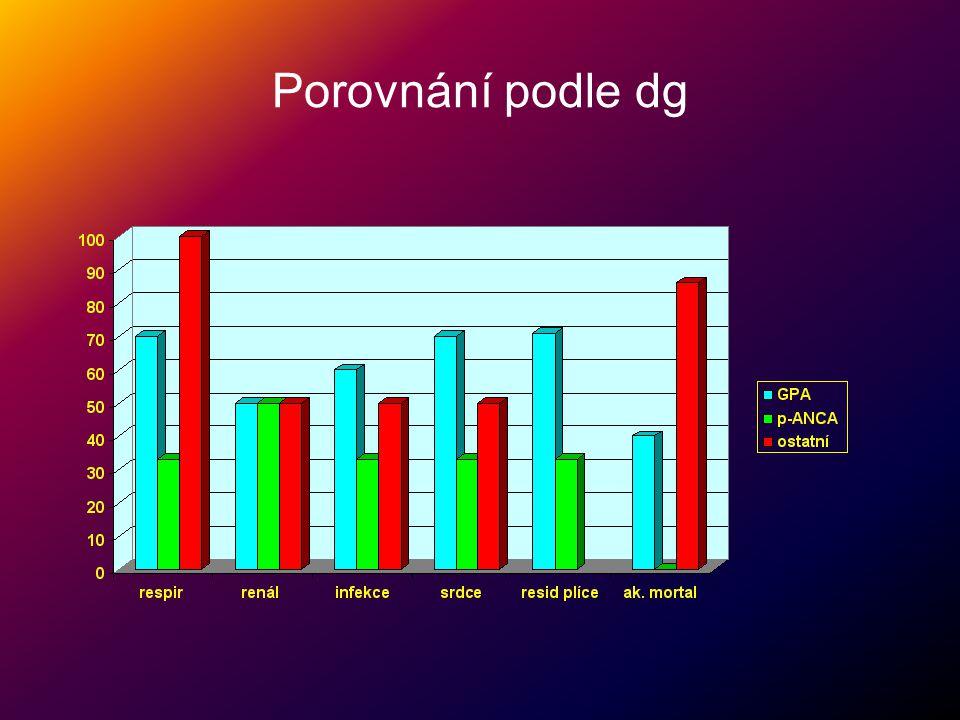 Terapeutické možnosti •Kortikoidy - gramové dávky i.v.