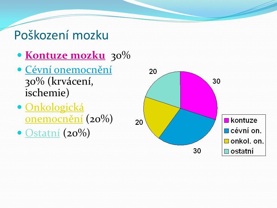Poškození mozku  Kontuze mozku 30%  Cévní onemocnění 30% (krvácení, ischemie)  Onkologická onemocnění (20%)  Ostatní (20%)