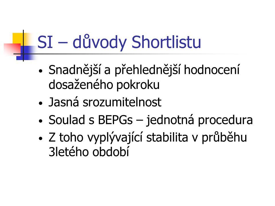 SI – důvody Shortlistu • Snadnější a přehlednější hodnocení dosaženého pokroku • Jasná srozumitelnost • Soulad s BEPGs – jednotná procedura • Z toho v