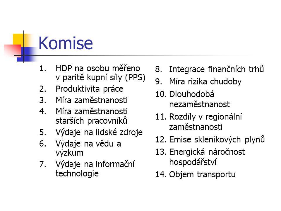 Komise 1.HDP na osobu měřeno v paritě kupní síly (PPS) 2.Produktivita práce 3.Míra zaměstnanosti 4.Míra zaměstnanosti starších pracovníků 5.Výdaje na
