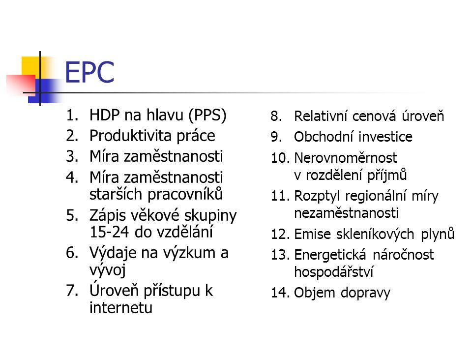 EPC 1.HDP na hlavu (PPS) 2.Produktivita práce 3.Míra zaměstnanosti 4.Míra zaměstnanosti starších pracovníků 5.Zápis věkové skupiny 15-24 do vzdělání 6