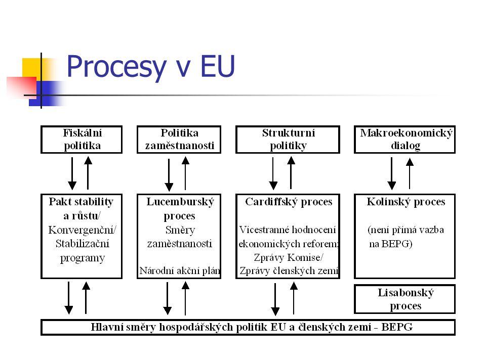 Procesy v EU