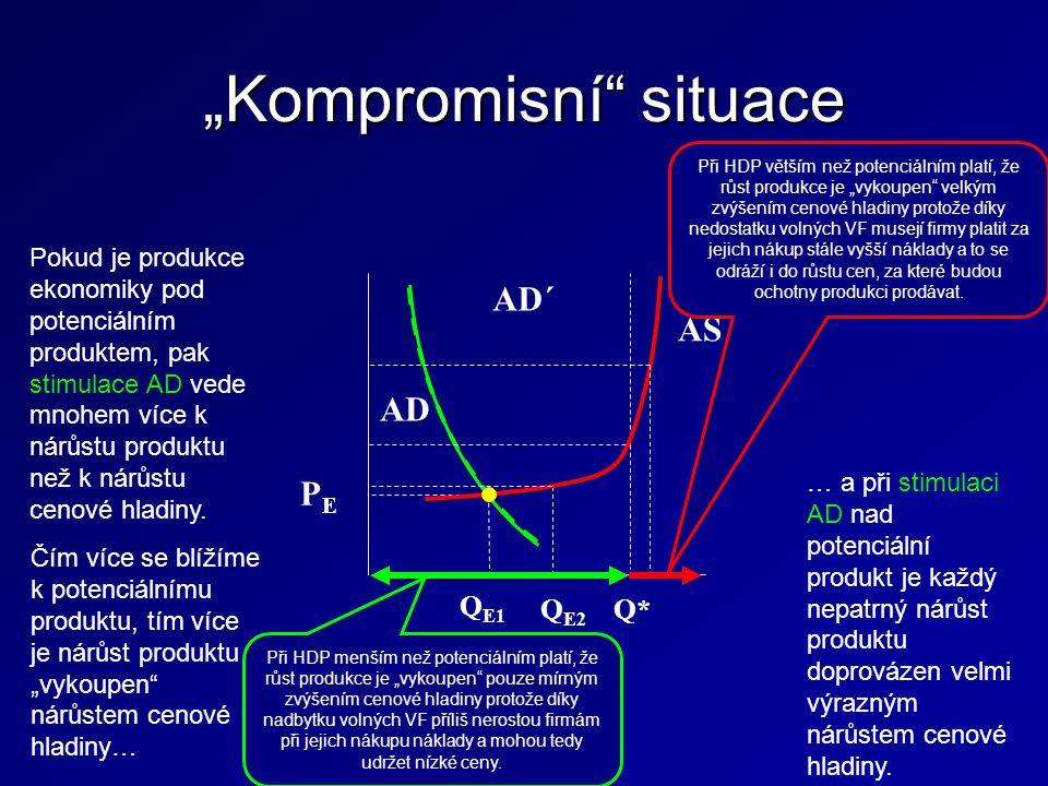 """""""Kompromisní situace Q E1 AD AD´ AS Q* Q E2 PEPE Pokud je produkce ekonomiky pod potenciálním produktem, pak stimulace AD vede mnohem více k nárůstu produktu než k nárůstu cenové hladiny."""