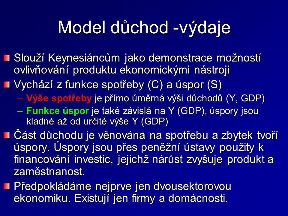 Model důchod -výdaje Slouží Keynesiáncům jako demonstrace možností ovlivňování produktu ekonomickými nástroji Vychází z funkce spotřeby (C) a úspor (S) –Výše spotřeby je přímo úměrná výši důchodů (Y, GDP) –Funkce úspor je také závislá na Y (GDP), úspory jsou kladné až od určité výše Y (GDP) Část důchodu je věnována na spotřebu a zbytek tvoří úspory.