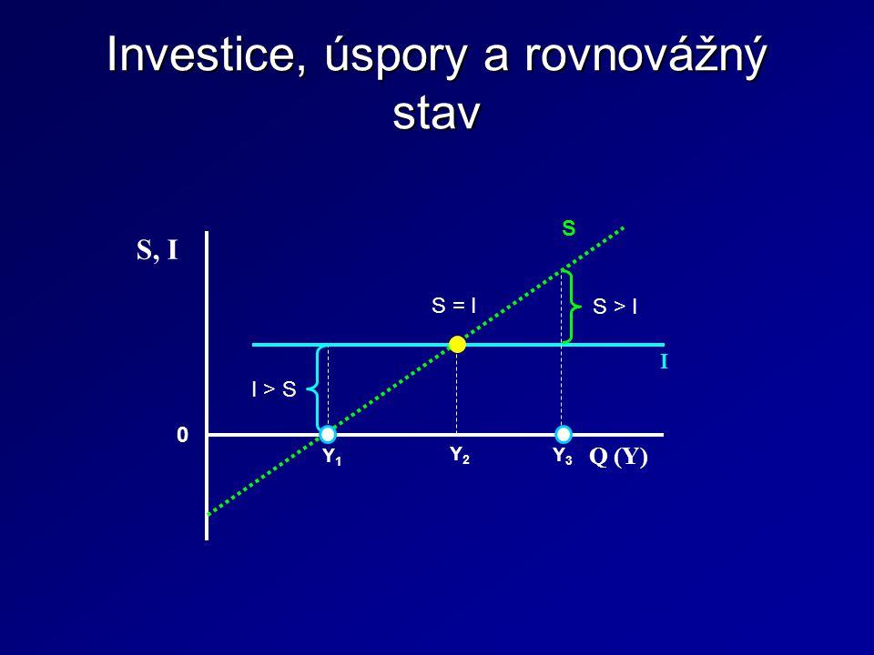 Investice, úspory a rovnovážný stav S Q (Y) S, I 0 Y1Y1 I Y2Y2 Y3Y3 I > S S > I S = I